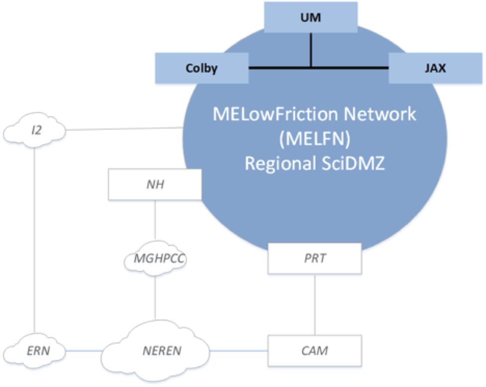 MELFN Diagram